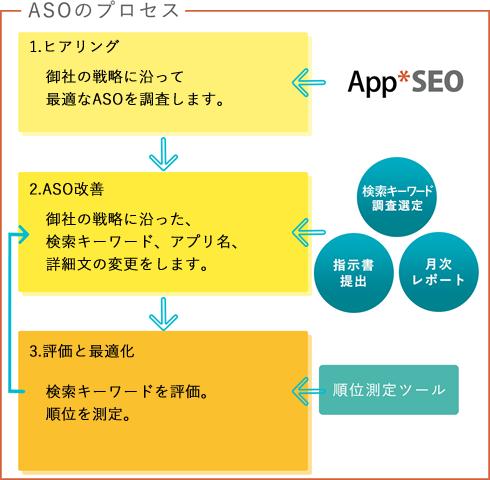 ASOのプロセス