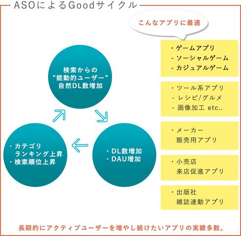 ASOによるGoodサイクル